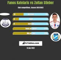 Fanos Katelaris vs Zoltan Stieber h2h player stats