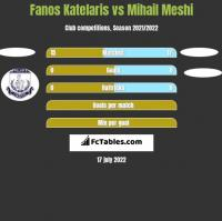 Fanos Katelaris vs Mihail Meshi h2h player stats