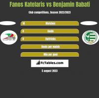 Fanos Katelaris vs Benjamin Babati h2h player stats