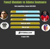 Faouzi Ghoulam vs Adama Soumaoro h2h player stats