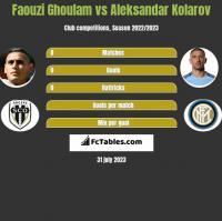 Faouzi Ghoulam vs Aleksandar Kolarov h2h player stats