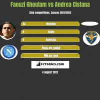 Faouzi Ghoulam vs Andrea Cistana h2h player stats