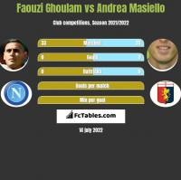 Faouzi Ghoulam vs Andrea Masiello h2h player stats