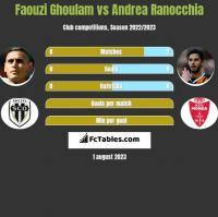 Faouzi Ghoulam vs Andrea Ranocchia h2h player stats