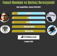 Faouzi Ghoulam vs Bartosz Bereszynski h2h player stats