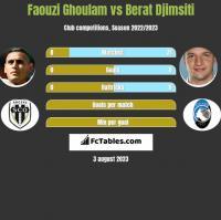 Faouzi Ghoulam vs Berat Djimsiti h2h player stats