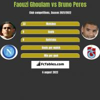 Faouzi Ghoulam vs Bruno Peres h2h player stats