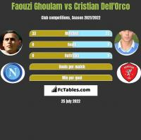 Faouzi Ghoulam vs Cristian Dell'Orco h2h player stats
