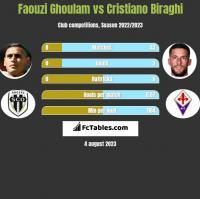 Faouzi Ghoulam vs Cristiano Biraghi h2h player stats