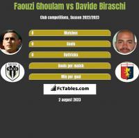 Faouzi Ghoulam vs Davide Biraschi h2h player stats