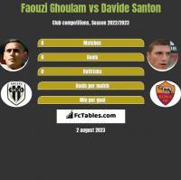 Faouzi Ghoulam vs Davide Santon h2h player stats