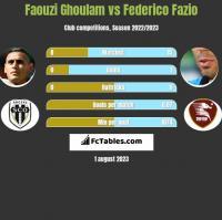 Faouzi Ghoulam vs Federico Fazio h2h player stats