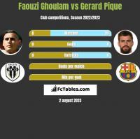 Faouzi Ghoulam vs Gerard Pique h2h player stats