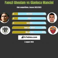 Faouzi Ghoulam vs Gianluca Mancini h2h player stats