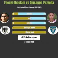 Faouzi Ghoulam vs Giuseppe Pezzella h2h player stats