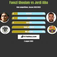 Faouzi Ghoulam vs Jordi Alba h2h player stats