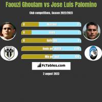 Faouzi Ghoulam vs Jose Luis Palomino h2h player stats
