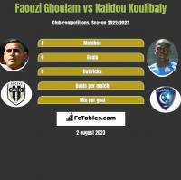 Faouzi Ghoulam vs Kalidou Koulibaly h2h player stats