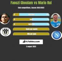 Faouzi Ghoulam vs Mario Rui h2h player stats
