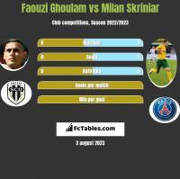 Faouzi Ghoulam vs Milan Skriniar h2h player stats