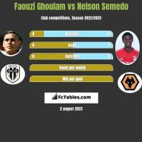 Faouzi Ghoulam vs Nelson Semedo h2h player stats