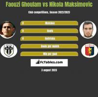 Faouzi Ghoulam vs Nikola Maksimovic h2h player stats