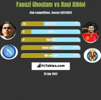 Faouzi Ghoulam vs Raul Albiol h2h player stats