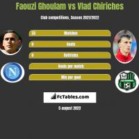 Faouzi Ghoulam vs Vlad Chiriches h2h player stats