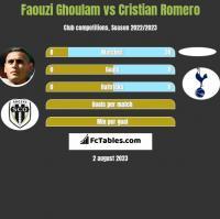 Faouzi Ghoulam vs Cristian Romero h2h player stats