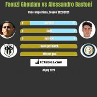 Faouzi Ghoulam vs Alessandro Bastoni h2h player stats