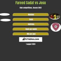 Fareed Sadat vs Josu h2h player stats