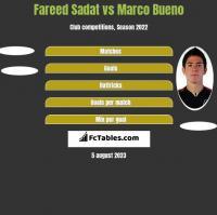 Fareed Sadat vs Marco Bueno h2h player stats