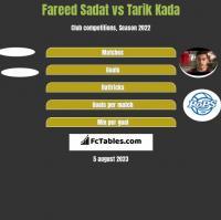 Fareed Sadat vs Tarik Kada h2h player stats