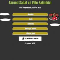 Fareed Sadat vs Ville Salmikivi h2h player stats