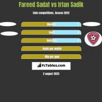 Fareed Sadat vs Irfan Sadik h2h player stats