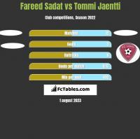 Fareed Sadat vs Tommi Jaentti h2h player stats