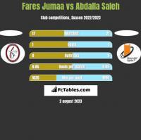 Fares Jumaa vs Abdalla Saleh h2h player stats