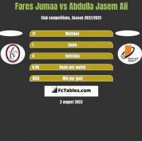 Fares Jumaa vs Abdulla Jasem Ali h2h player stats