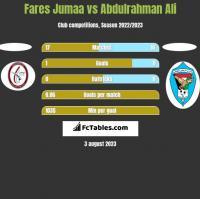 Fares Jumaa vs Abdulrahman Ali h2h player stats