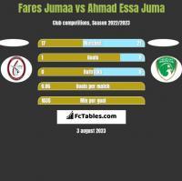 Fares Jumaa vs Ahmad Essa Juma h2h player stats