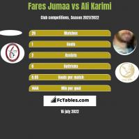 Fares Jumaa vs Ali Karimi h2h player stats