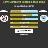 Fares Jumaa vs Hussain Abbas Juma h2h player stats
