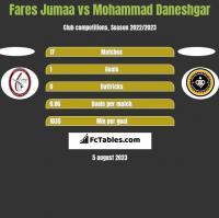 Fares Jumaa vs Mohammad Daneshgar h2h player stats