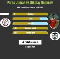Fares Jumaa vs Nikolay Bodurov h2h player stats
