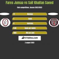 Fares Jumaa vs Saif Khalfan Saeed h2h player stats