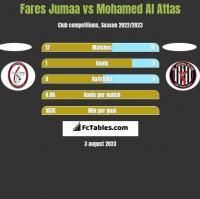 Fares Jumaa vs Mohamed Al Attas h2h player stats