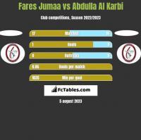 Fares Jumaa vs Abdulla Al Karbi h2h player stats