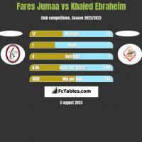 Fares Jumaa vs Khaled Ebraheim h2h player stats
