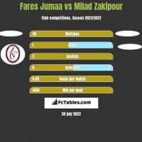 Fares Jumaa vs Milad Zakipour h2h player stats