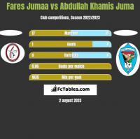 Fares Jumaa vs Abdullah Khamis Juma h2h player stats
